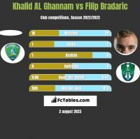 Khalid AL Ghannam vs Filip Bradaric h2h player stats