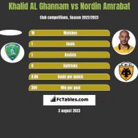 Khalid AL Ghannam vs Nordin Amrabat h2h player stats