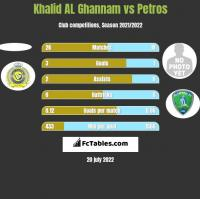 Khalid AL Ghannam vs Petros h2h player stats