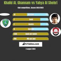 Khalid AL Ghannam vs Yahya Al Shehri h2h player stats