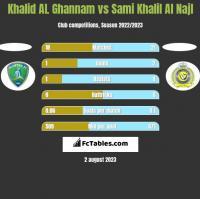 Khalid AL Ghannam vs Sami Khalil Al Najl h2h player stats