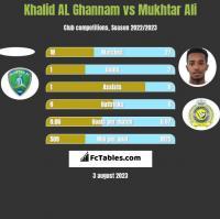 Khalid AL Ghannam vs Mukhtar Ali h2h player stats