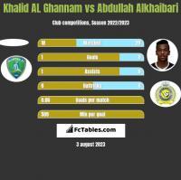 Khalid AL Ghannam vs Abdullah Alkhaibari h2h player stats