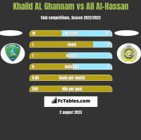 Khalid AL Ghannam vs Ali Al-Hassan h2h player stats