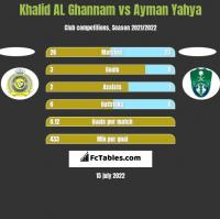 Khalid AL Ghannam vs Ayman Yahya h2h player stats