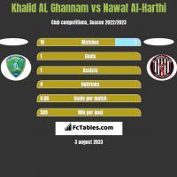 Khalid AL Ghannam vs Nawaf Al-Harthi h2h player stats