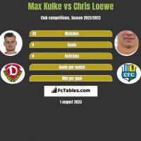Max Kulke vs Chris Loewe h2h player stats