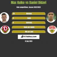 Max Kulke vs Daniel Didavi h2h player stats