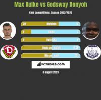Max Kulke vs Godsway Donyoh h2h player stats