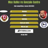 Max Kulke vs Gonzalo Castro h2h player stats