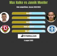 Max Kulke vs Jannik Mueller h2h player stats