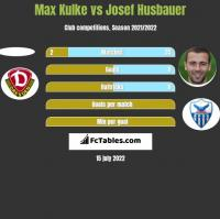 Max Kulke vs Josef Husbauer h2h player stats