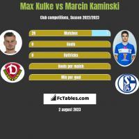 Max Kulke vs Marcin Kamiński h2h player stats