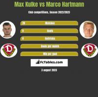 Max Kulke vs Marco Hartmann h2h player stats
