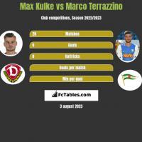 Max Kulke vs Marco Terrazzino h2h player stats