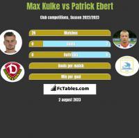 Max Kulke vs Patrick Ebert h2h player stats