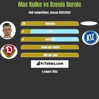 Max Kulke vs Dzenis Burnic h2h player stats