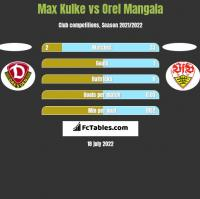 Max Kulke vs Orel Mangala h2h player stats