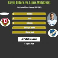 Kevin Ehlers vs Linus Wahlqvist h2h player stats