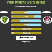 Patrik Myslovic vs Erik Grendel h2h player stats