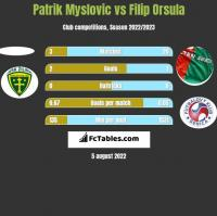 Patrik Myslovic vs Filip Orsula h2h player stats