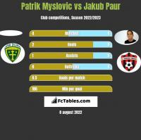 Patrik Myslovic vs Jakub Paur h2h player stats