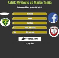 Patrik Myslovic vs Marko Tesija h2h player stats
