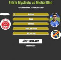 Patrik Myslovic vs Michal Klec h2h player stats