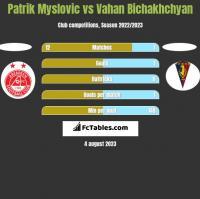 Patrik Myslovic vs Vahan Bichakhchyan h2h player stats