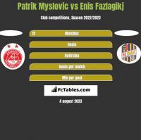 Patrik Myslovic vs Enis Fazlagikj h2h player stats