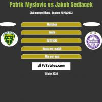 Patrik Myslovic vs Jakub Sedlacek h2h player stats