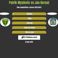 Patrik Myslovic vs Jan Bernat h2h player stats