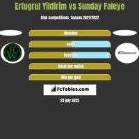 Ertugrul Yildirim vs Sunday Faleye h2h player stats