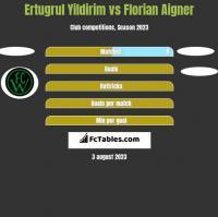 Ertugrul Yildirim vs Florian Aigner h2h player stats