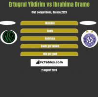 Ertugrul Yildirim vs Ibrahima Drame h2h player stats