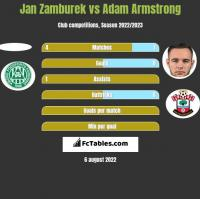 Jan Zamburek vs Adam Armstrong h2h player stats