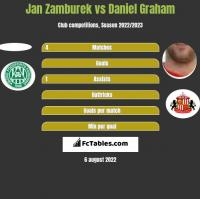 Jan Zamburek vs Daniel Graham h2h player stats