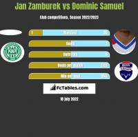 Jan Zamburek vs Dominic Samuel h2h player stats