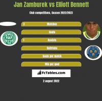 Jan Zamburek vs Elliott Bennett h2h player stats