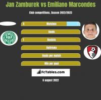 Jan Zamburek vs Emiliano Marcondes h2h player stats