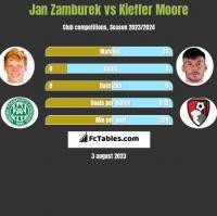 Jan Zamburek vs Kieffer Moore h2h player stats