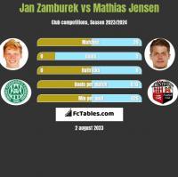 Jan Zamburek vs Mathias Jensen h2h player stats