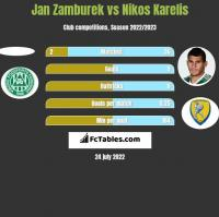 Jan Zamburek vs Nikos Karelis h2h player stats
