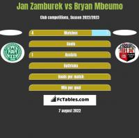 Jan Zamburek vs Bryan Mbeumo h2h player stats
