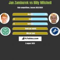 Jan Zamburek vs Billy Mitchell h2h player stats