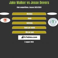 Jake Walker vs Jesse Devers h2h player stats