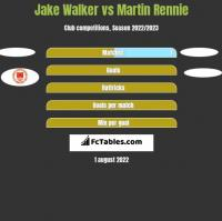 Jake Walker vs Martin Rennie h2h player stats