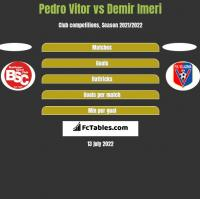 Pedro Vitor vs Demir Imeri h2h player stats