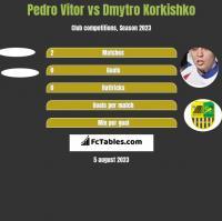 Pedro Vitor vs Dmytro Korkishko h2h player stats