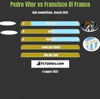 Pedro Vitor vs Francisco Di Franco h2h player stats